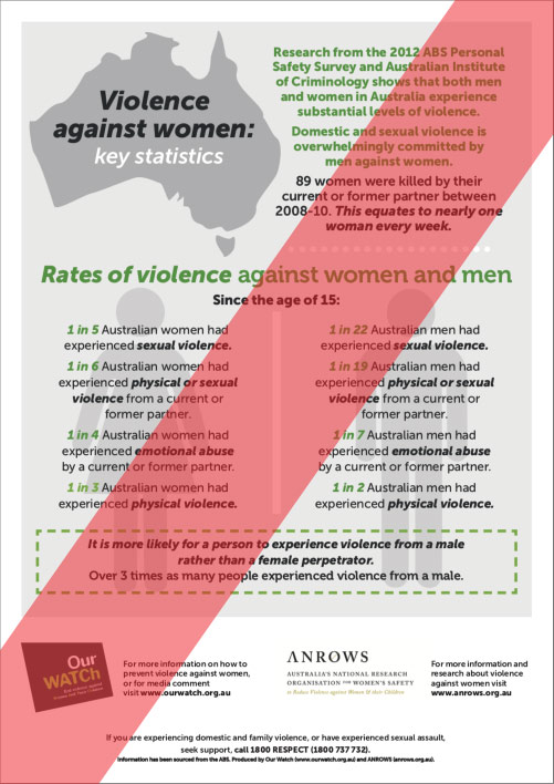 Violence against women: key statistics 2012